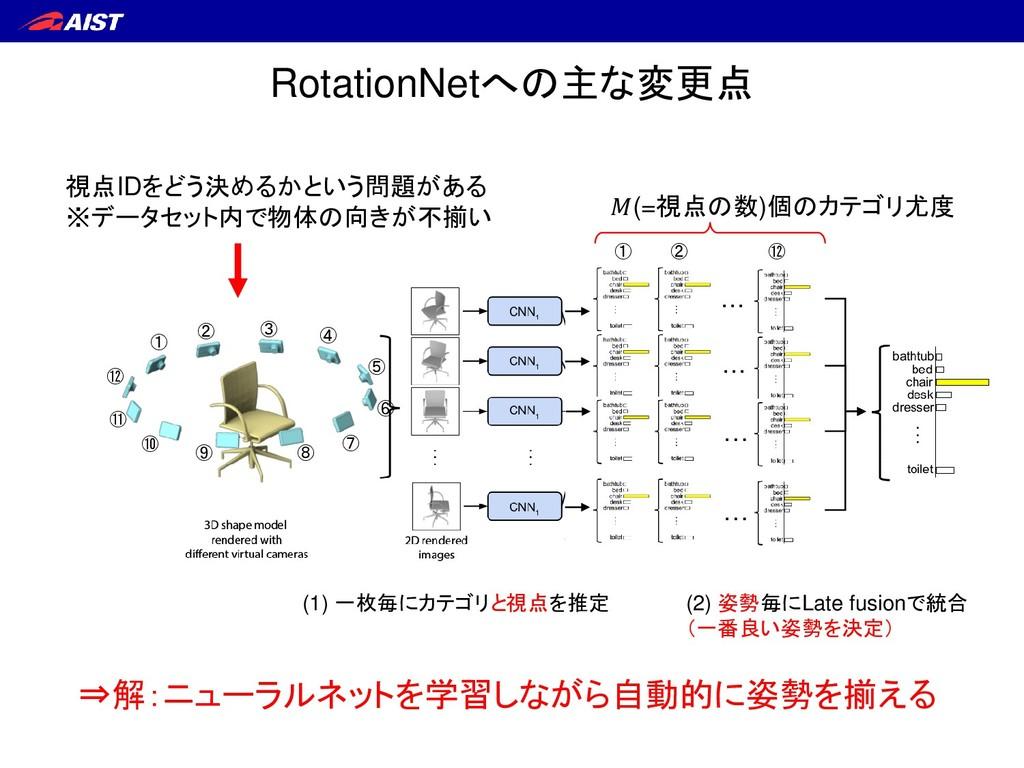 RotationNetへの主な変更点 (1) 一枚毎にカテゴリと視点を推定 (2) 姿勢毎にL...