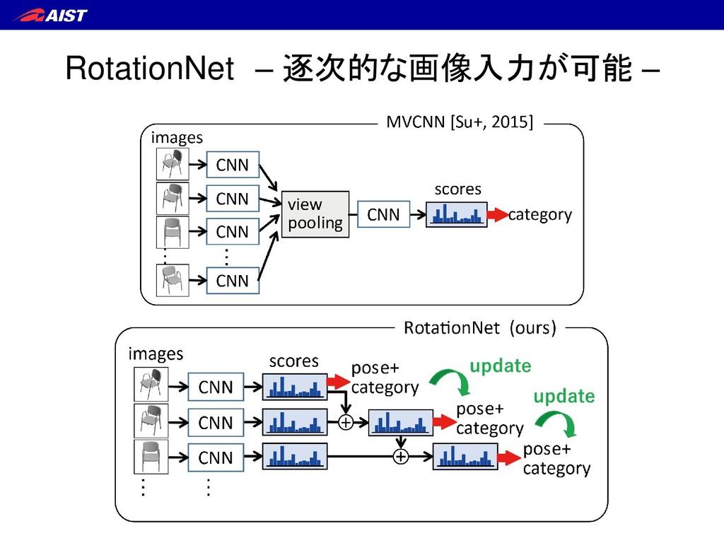 RotationNet – 逐次的な画像入力が可能 –