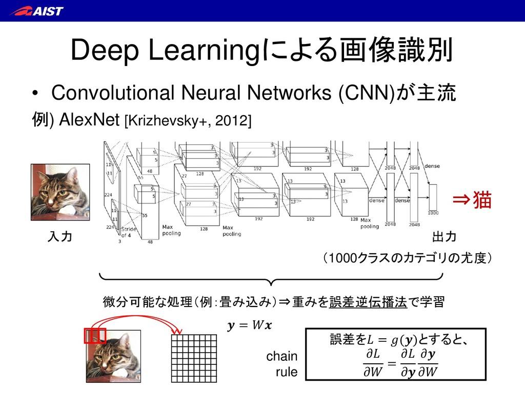 Deep Learningによる画像識別 • Convolutional Neural Net...