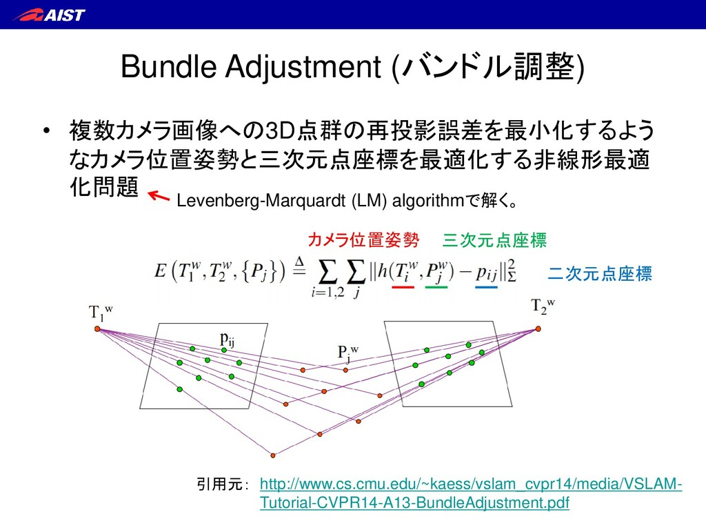 Bundle Adjustment (バンドル調整) • 複数カメラ画像への3D点群の再投影誤...
