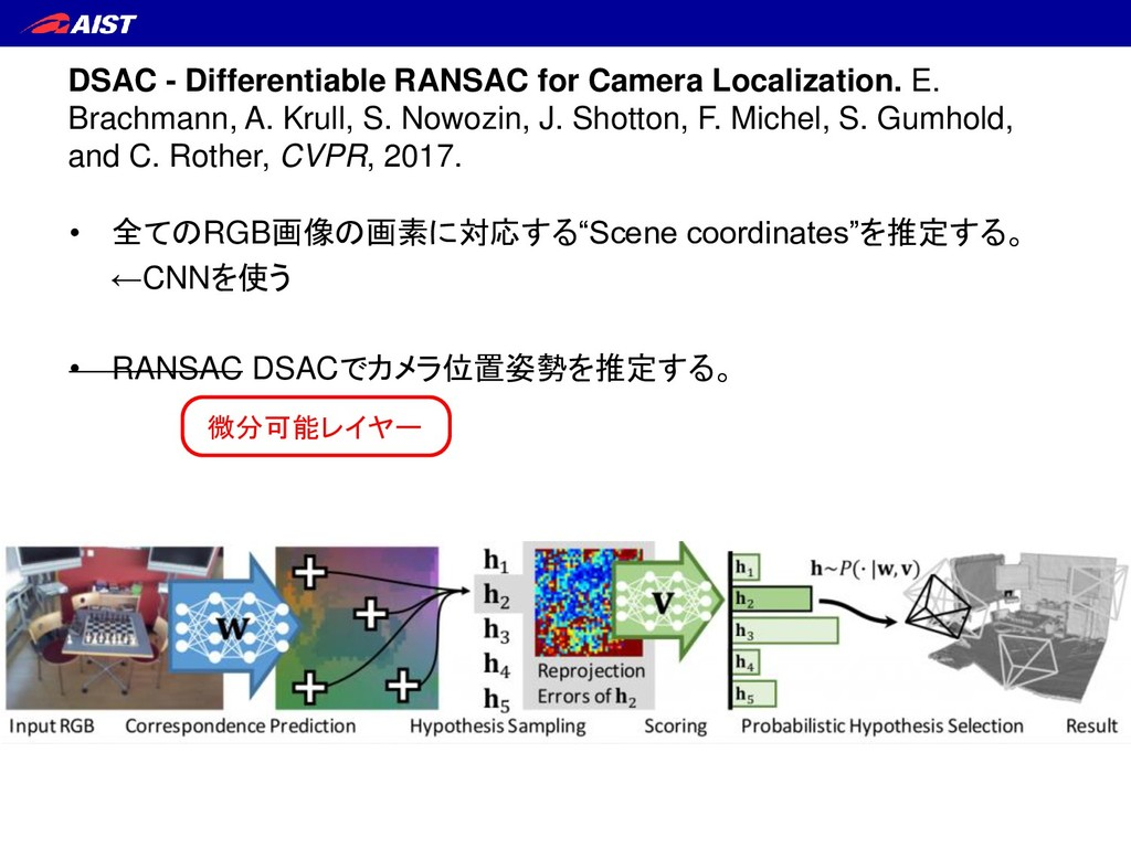 DSAC - Differentiable RANSAC for Camera Localiz...