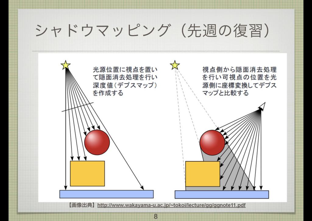 γϟυϚοϐϯάʢઌिͷ෮शʣ 8 ʲը૾ग़యʳhttp://www.wakayama-u....
