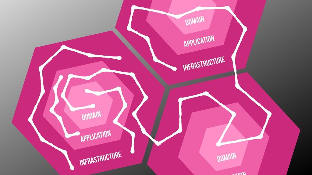Domain application infrastructure Domain Domain...