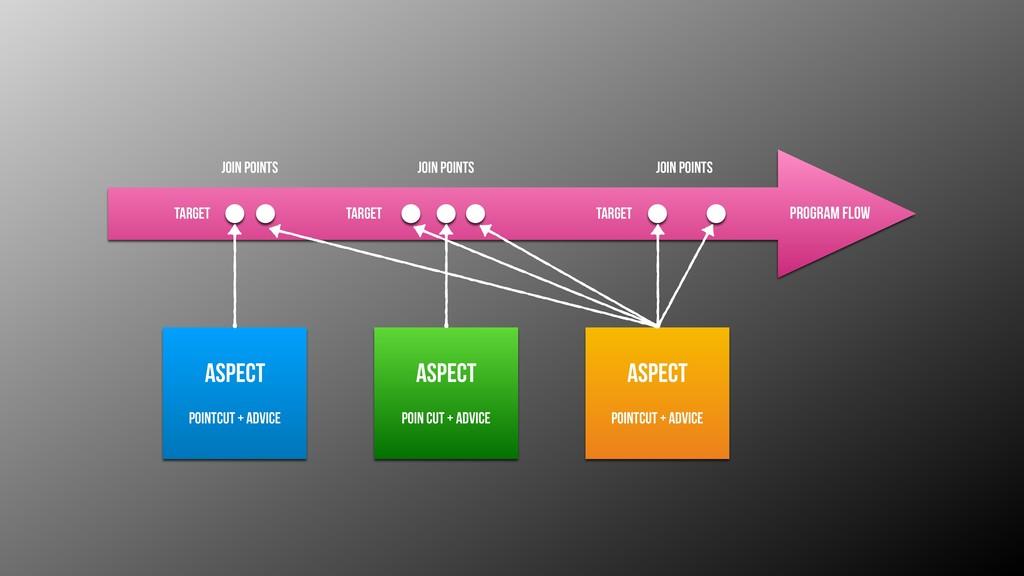 Program Flow Aspect Pointcut + advice Aspect Po...