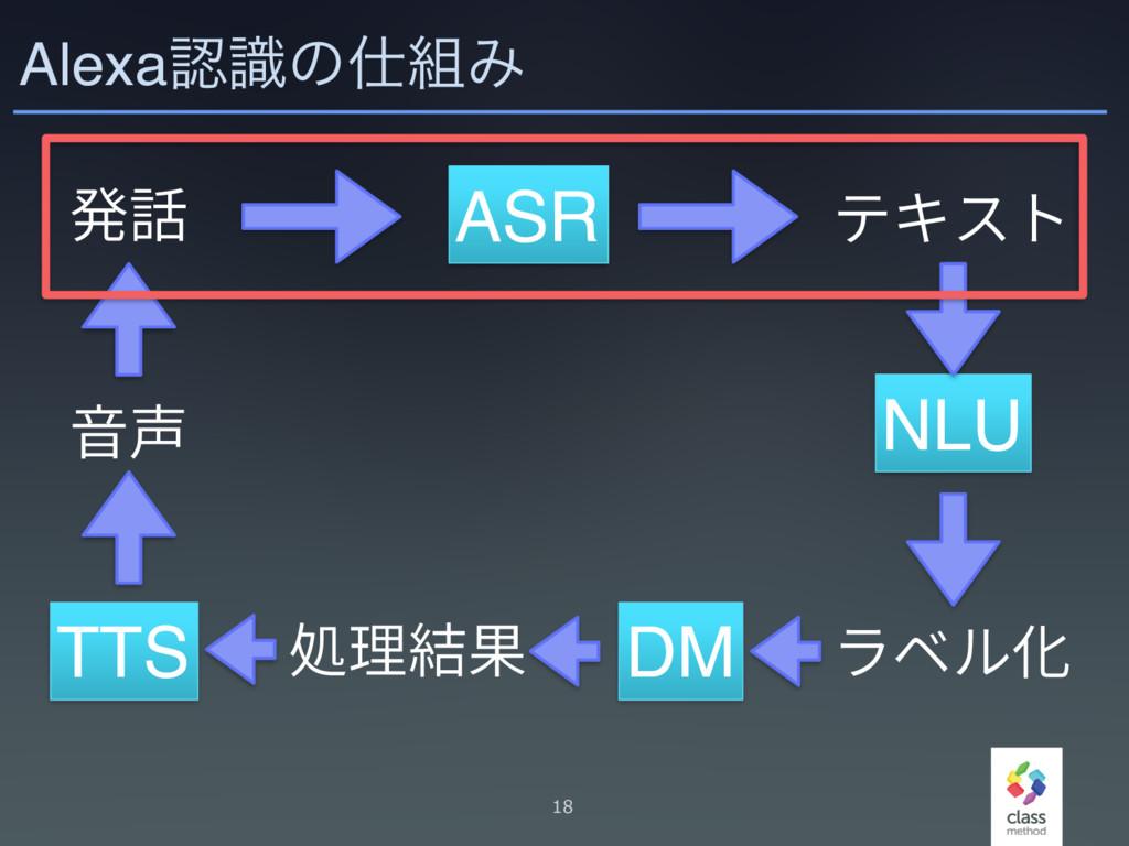 AlexaࣝͷΈ 18 涪鑧 ASR ذؗأز NLU ٓكٕ⻉ DM Ⳣ椚穠卓 TTS...