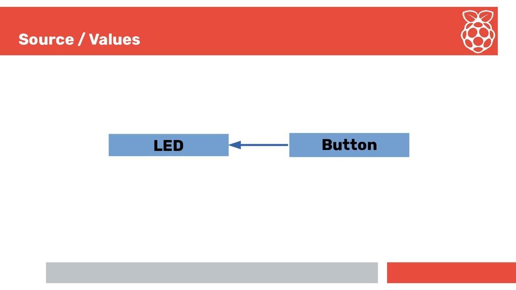 Source / Values LED Button