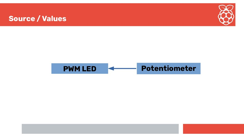 Source / Values PWM LED Potentiometer