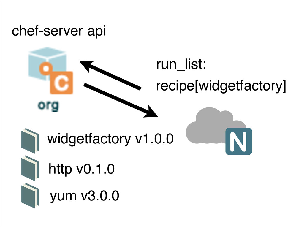 recipe[widgetfactory] chef-server api run_list:...