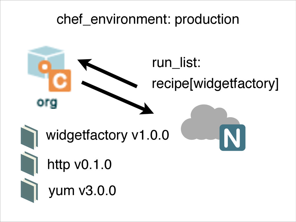 recipe[widgetfactory] run_list: http v0.1.0 yum...
