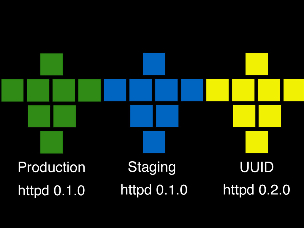Production Staging UUID httpd 0.1.0 httpd 0.1.0...
