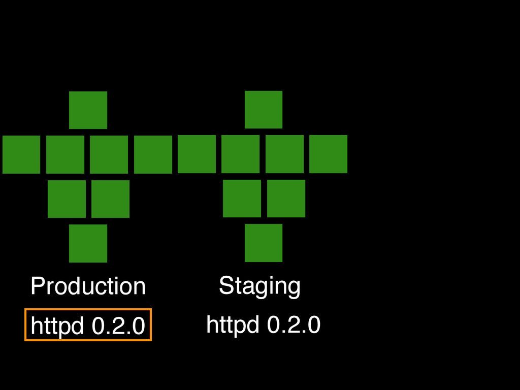 Production Staging httpd 0.2.0 httpd 0.2.0