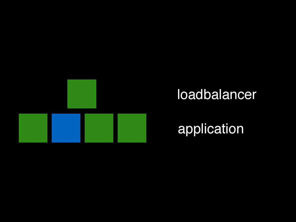 loadbalancer application