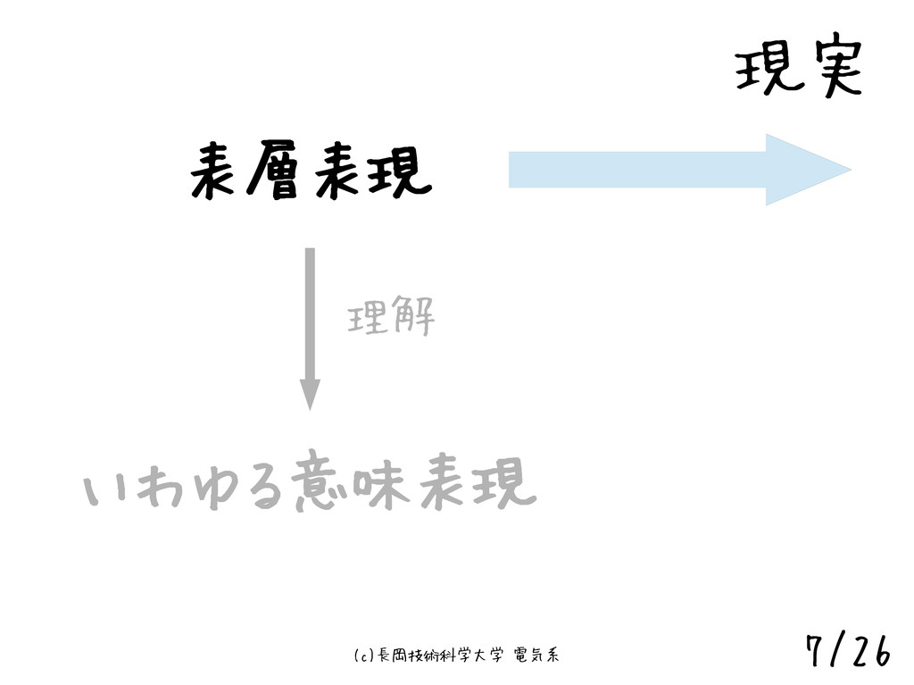 (c)長岡技術科学大学 電気系 7/26 表層表現 いわゆる意味表現 理解 現実
