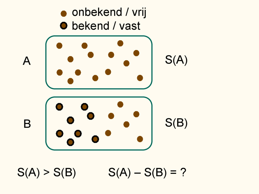 A S(A) onbekend / vrij bekend / vast B S(B) S(A...
