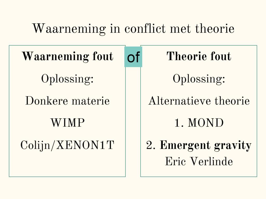 Waarneming in conflict met theorie Waarneming f...