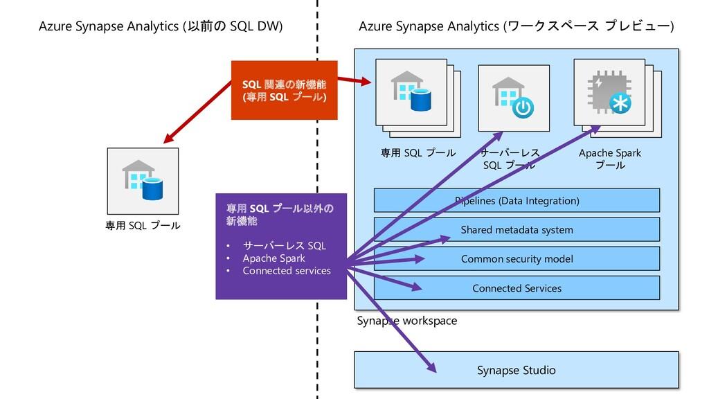 Azure Synapse Analytics (以前の SQL DW) Synapse wo...