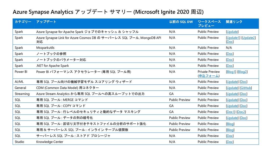 Azure Synapse Analytics アップデート サマリー (Microsoft ...