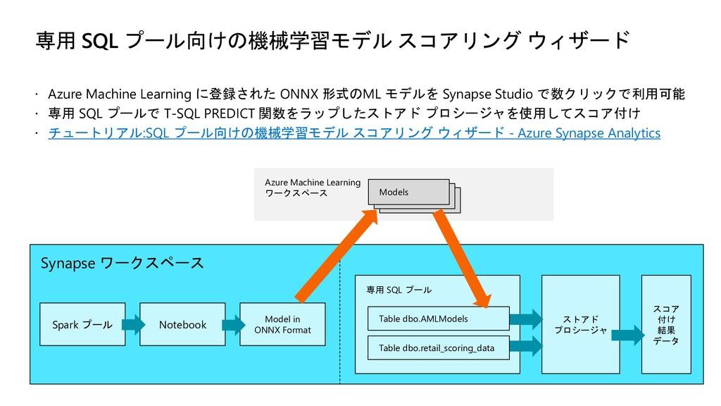 Azure Machine Learning ワークスペース Synapse ワークスペース ...