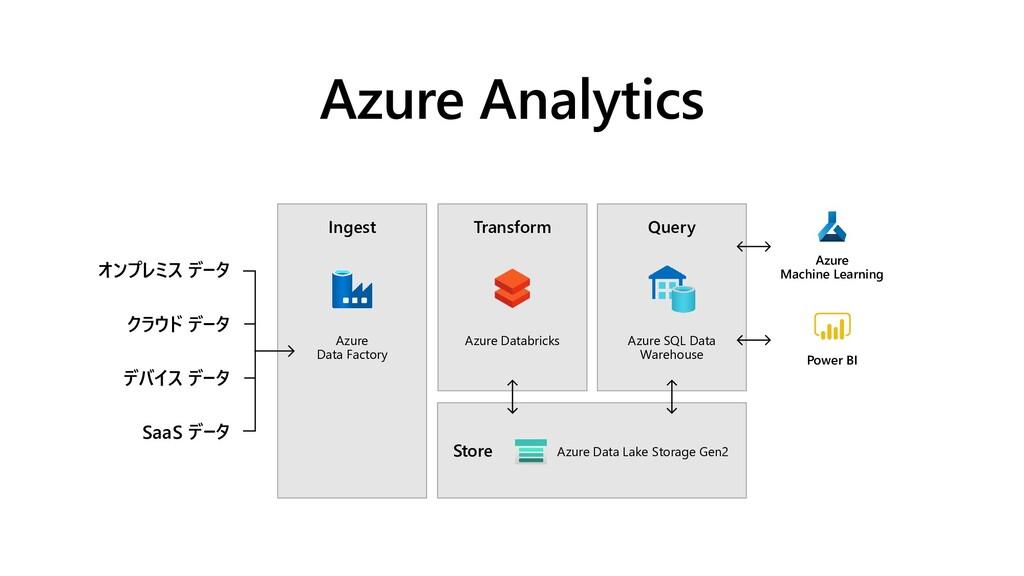 Azure Analytics Store Transform Query Ingest Az...