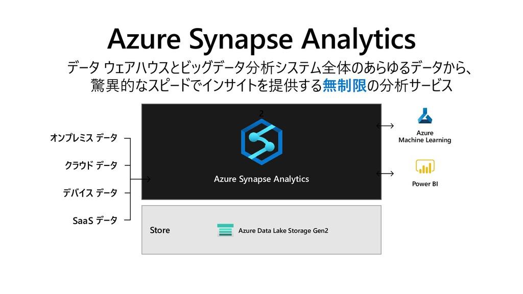 2 データ ウェアハウスとビッグデータ分析システム全体のあらゆるデータから、 驚異的なスピード...