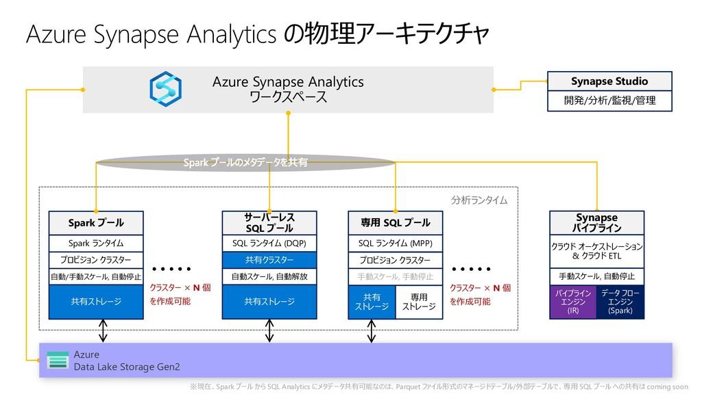 分析ランタイム Azure Synapse Analytics ワークスペース サーバーレス ...