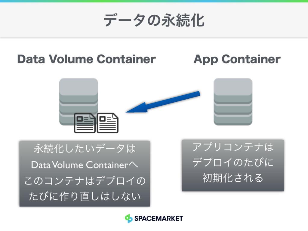 σʔλͷӬଓԽ ӬଓԽ͍ͨ͠σʔλ Data Volume Container ͜ͷίϯς...