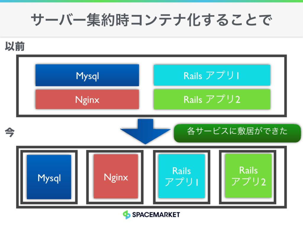 αʔόʔूίϯςφԽ͢Δ͜ͱͰ Ҏલ ࠓ Mysql Nginx Rails ΞϓϦ1 R...