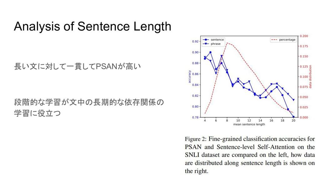 Analysis of Sentence Length 長い文に対して一貫してPSANが高い ...
