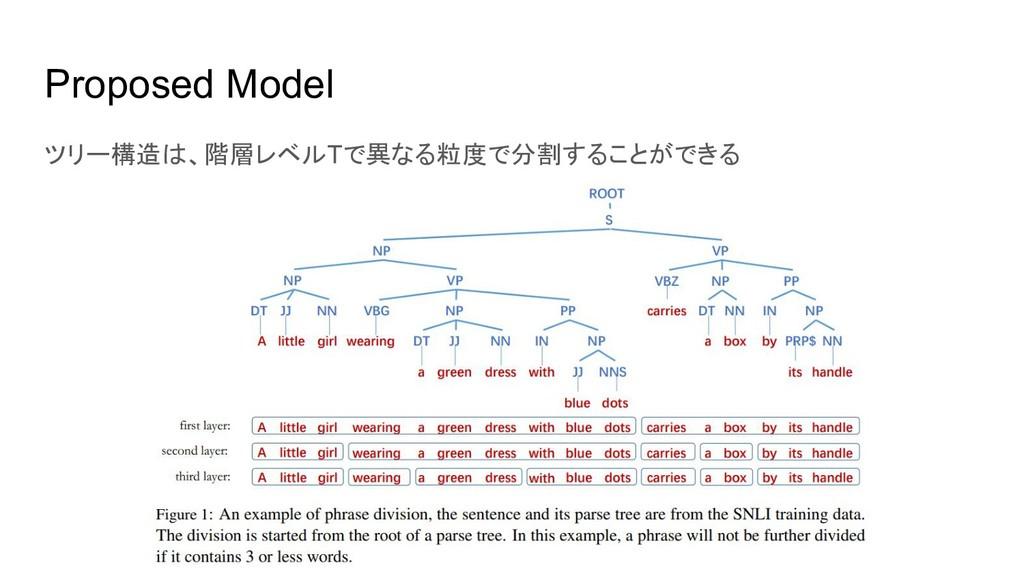 Proposed Model ツリー構造は、階層レベルTで異なる粒度で分割することができる