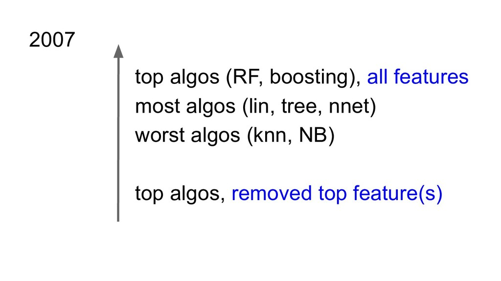 top algos (RF, boosting), all features most alg...
