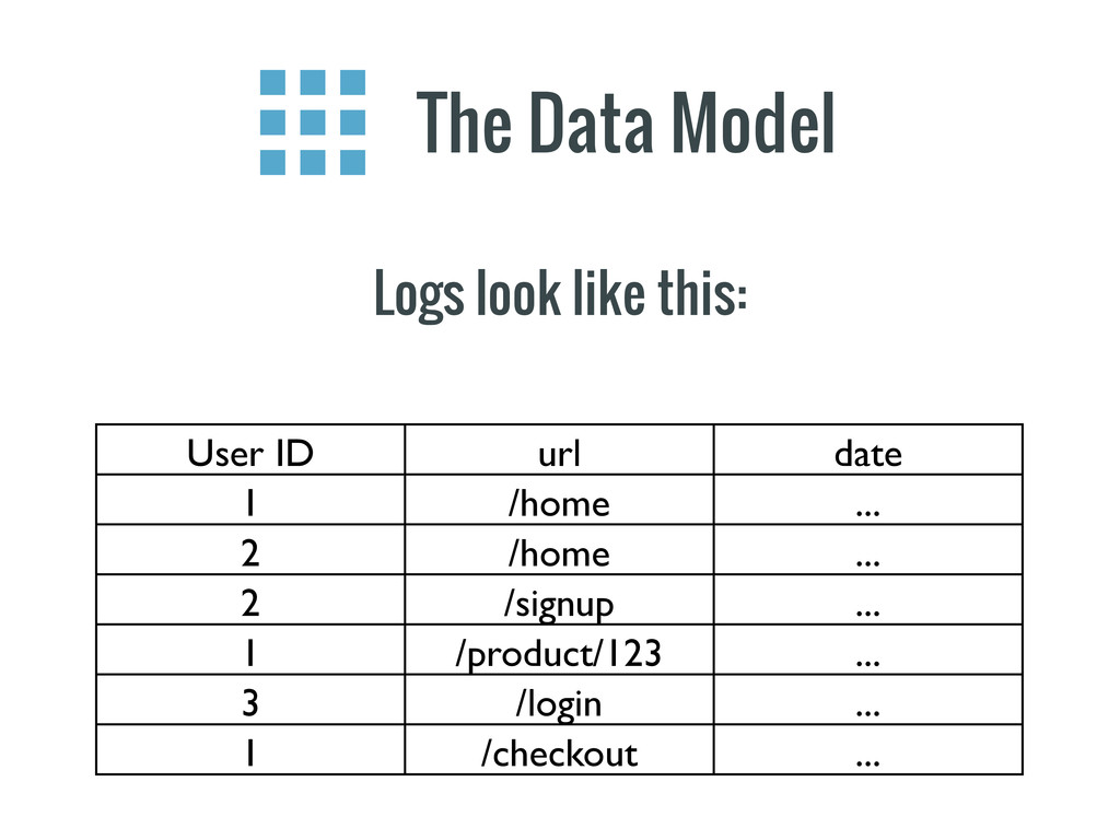 The Data Model Logs look like this: User ID url...