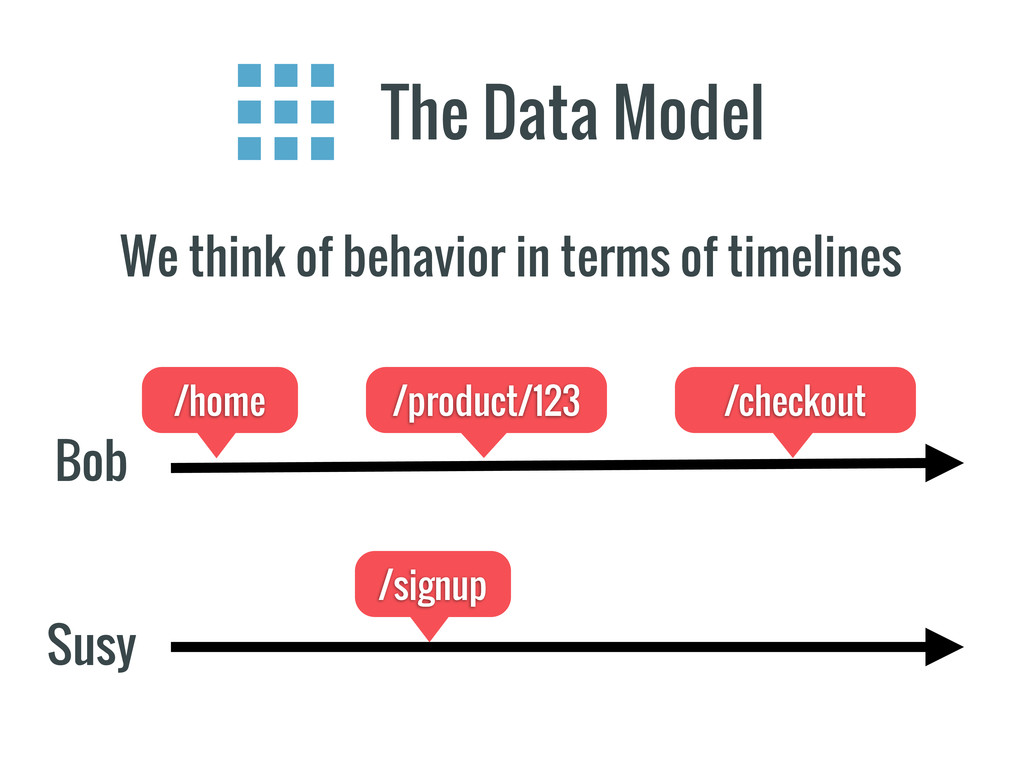 The Data Model We think of behavior in terms of...