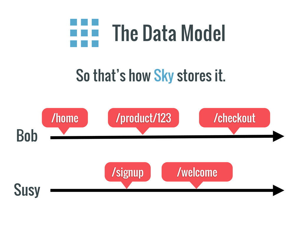The Data Model So that's how Sky stores it. Bob...