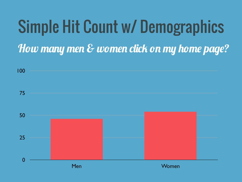 Simple Hit Count w/ Demographics 0 25 50 75 100...