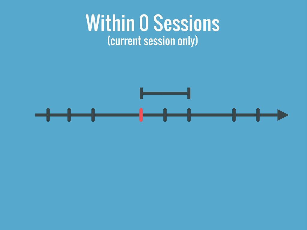 Within 0 Sessions (current session only)