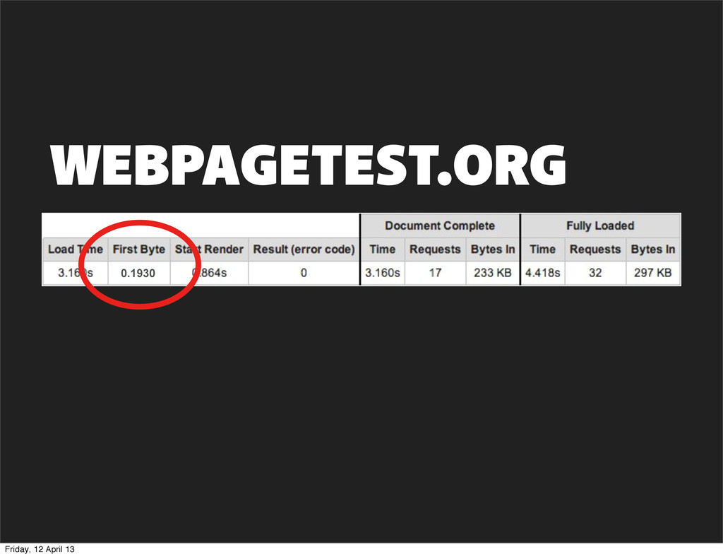 WEBPAGETEST.ORG 0.1930 Friday, 12 April 13