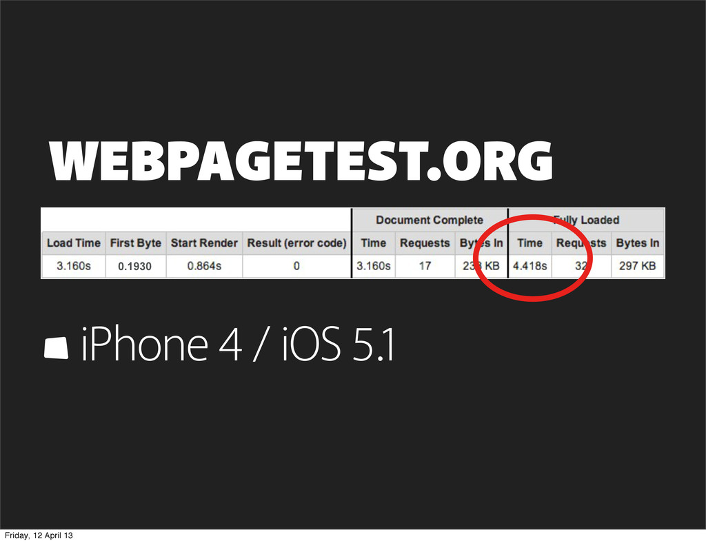 WEBPAGETEST.ORG iPhone 4 / iOS 5.1 0.1930 Frida...