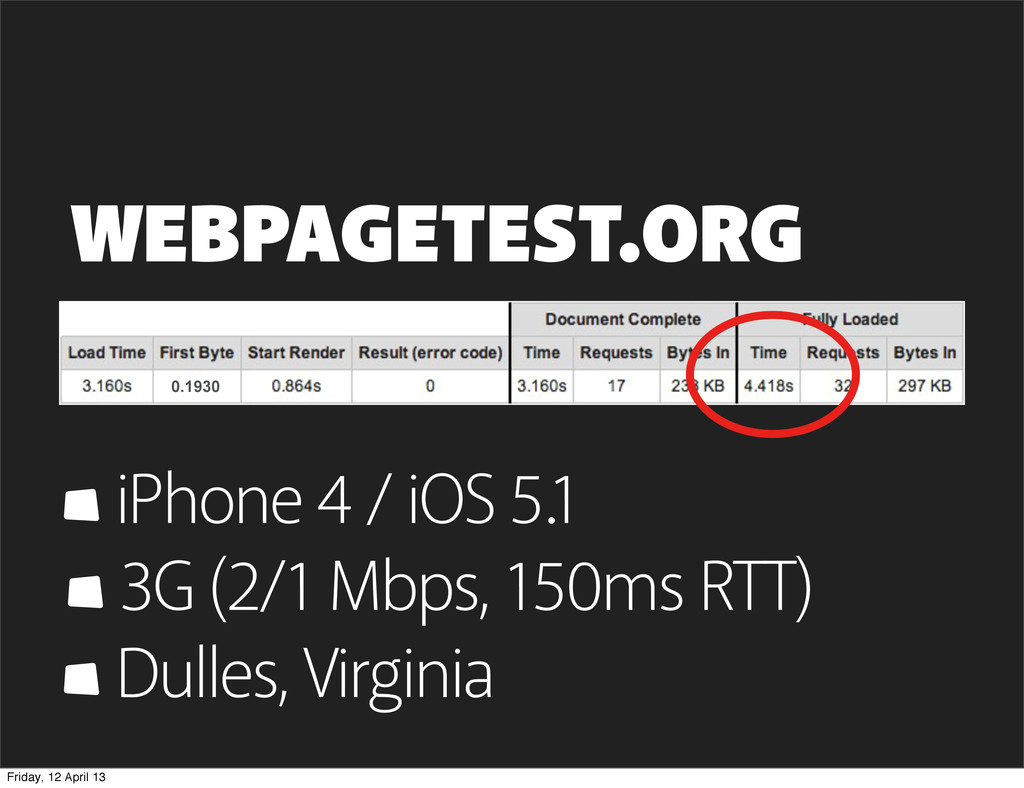 WEBPAGETEST.ORG iPhone 4 / iOS 5.1 3G (2/1 Mbps...