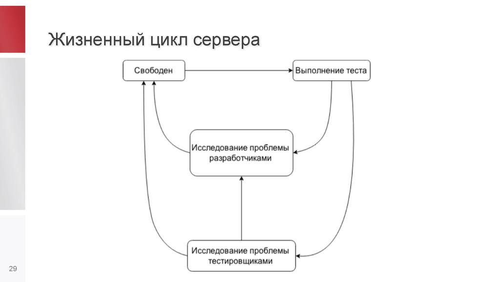 Жизненный цикл сервера 29