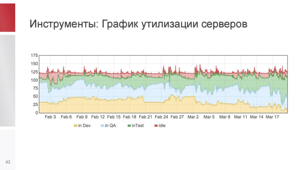 Инструменты: График утилизации серверов 43