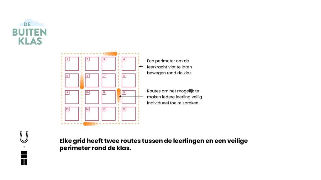 Elke grid heeft twee routes tussen de leerlinge...
