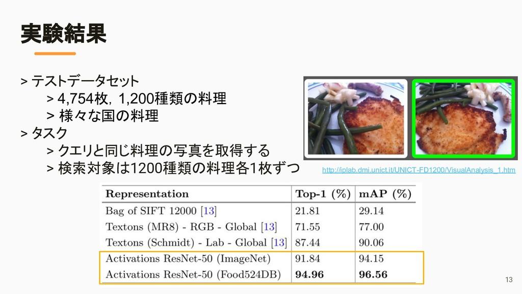 > テストデータセット > 4,754枚,1,200種類の料理 > 様々な国の料理 > タスク...