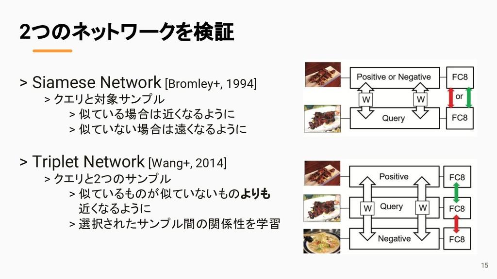 > Siamese Network [Bromley+, 1994] > クエリと対象サンプル...