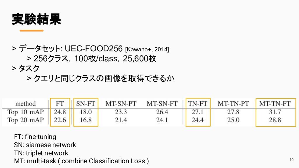 > データセット: UEC-FOOD256 [Kawano+, 2014] > 256クラス,...