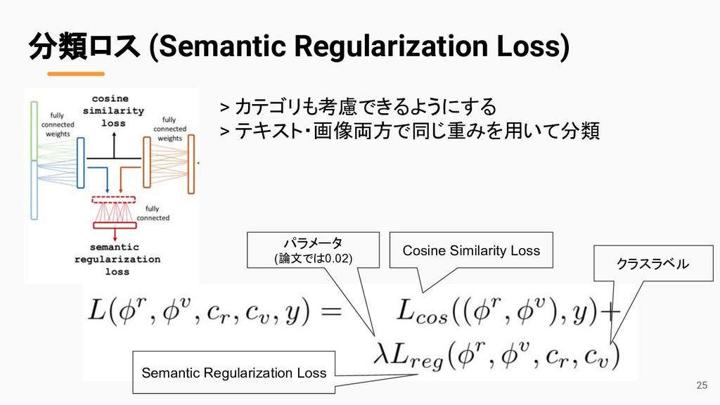 分類ロス (Semantic Regularization Loss) Cosine Simi...