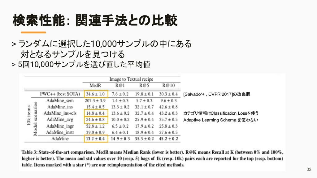 検索性能: 関連手法との比較 > ランダムに選択した10,000サンプルの中にある 対となるサ...