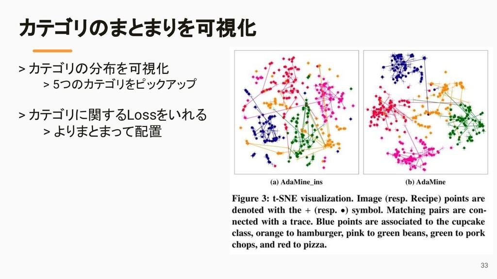 33 カテゴリのまとまりを可視化 > カテゴリの分布を可視化 > 5つのカテゴリをピックアップ...
