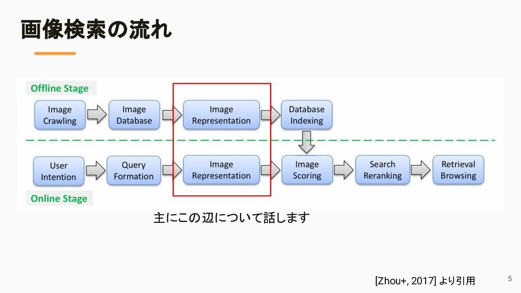 画像検索の流れ [Zhou+, 2017] より引用 主にこの辺について話します 5