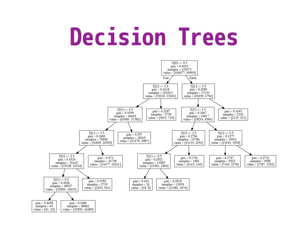 Decision Trees X[0] <= 0.5 gini = 0.4033 sample...