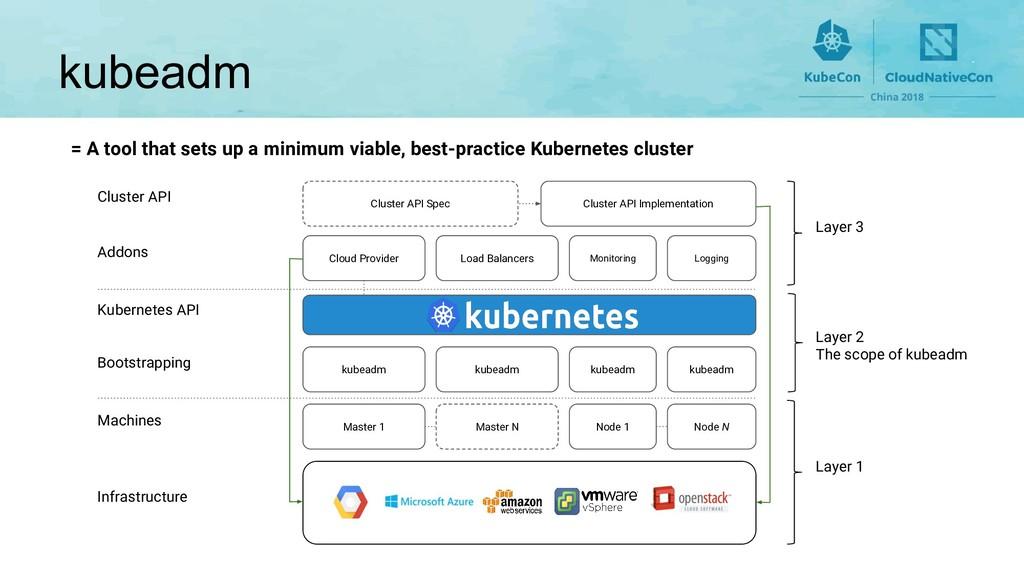 kubeadm = A tool that sets up a minimum viable,...
